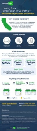 California PayDay Loans